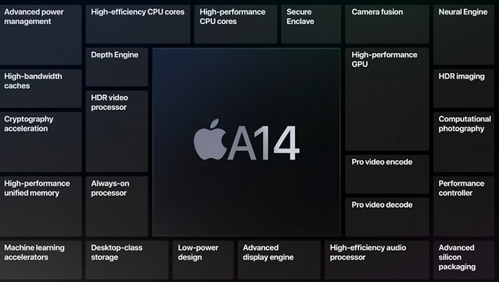 Apple told about new 5-nanometer A14 Bionic chip