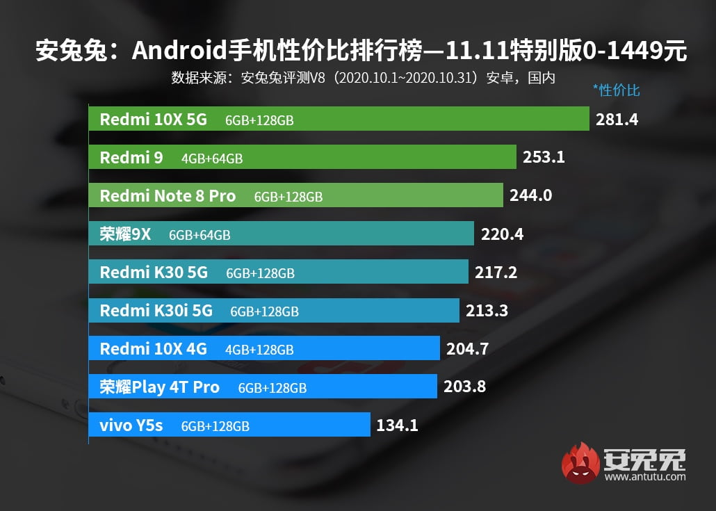 Redmi became the best trademark in price/performance