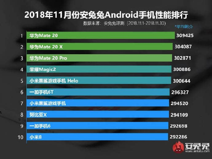 Kirin 980 processor ranked first in AnTuTu performance