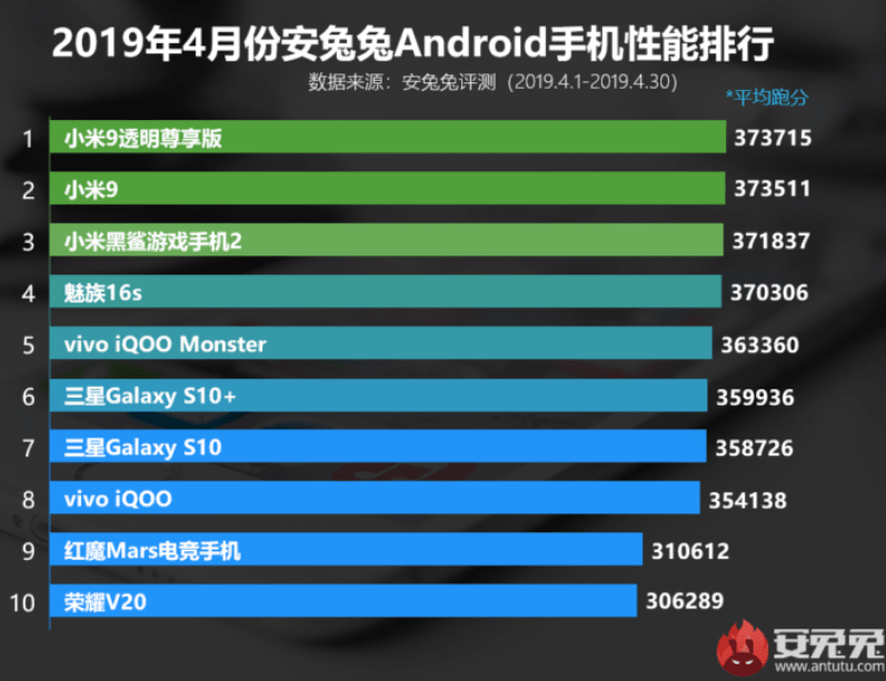 Xiaomi on Snapdragon 855 topped AnTuTu performance rating