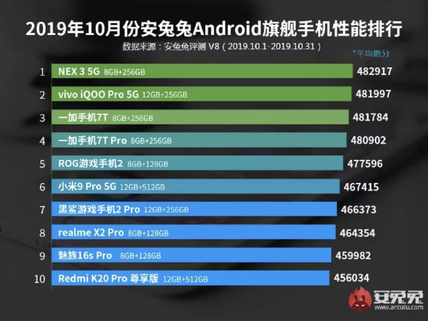 AnTuTu posted a rating of smartphone performance for October