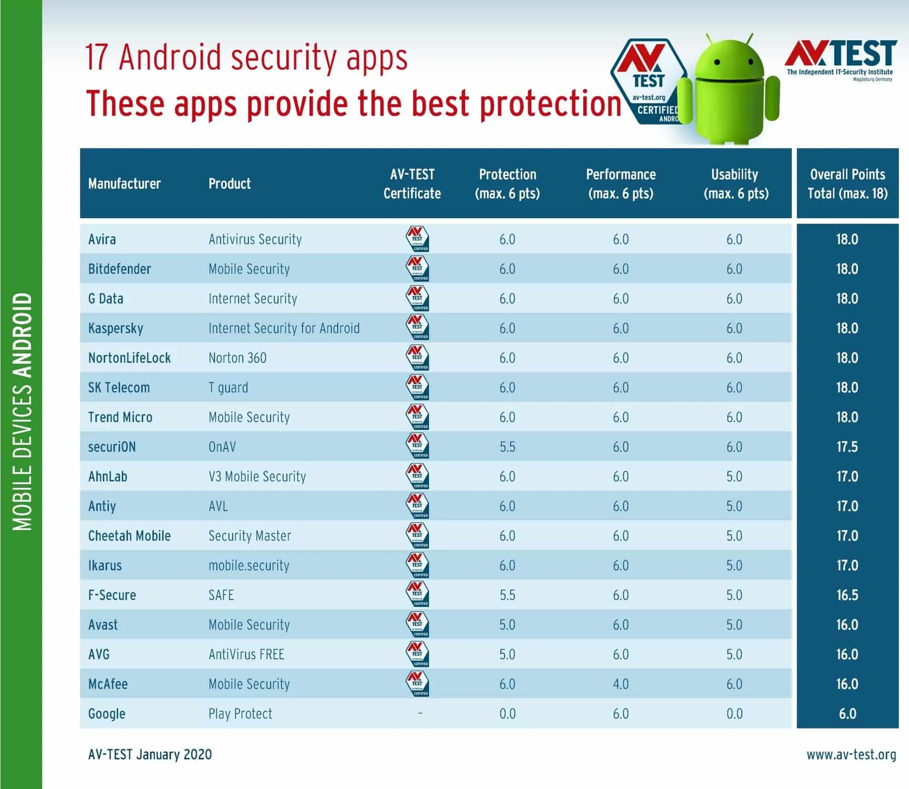 Google Play Protect failed Android device protection test