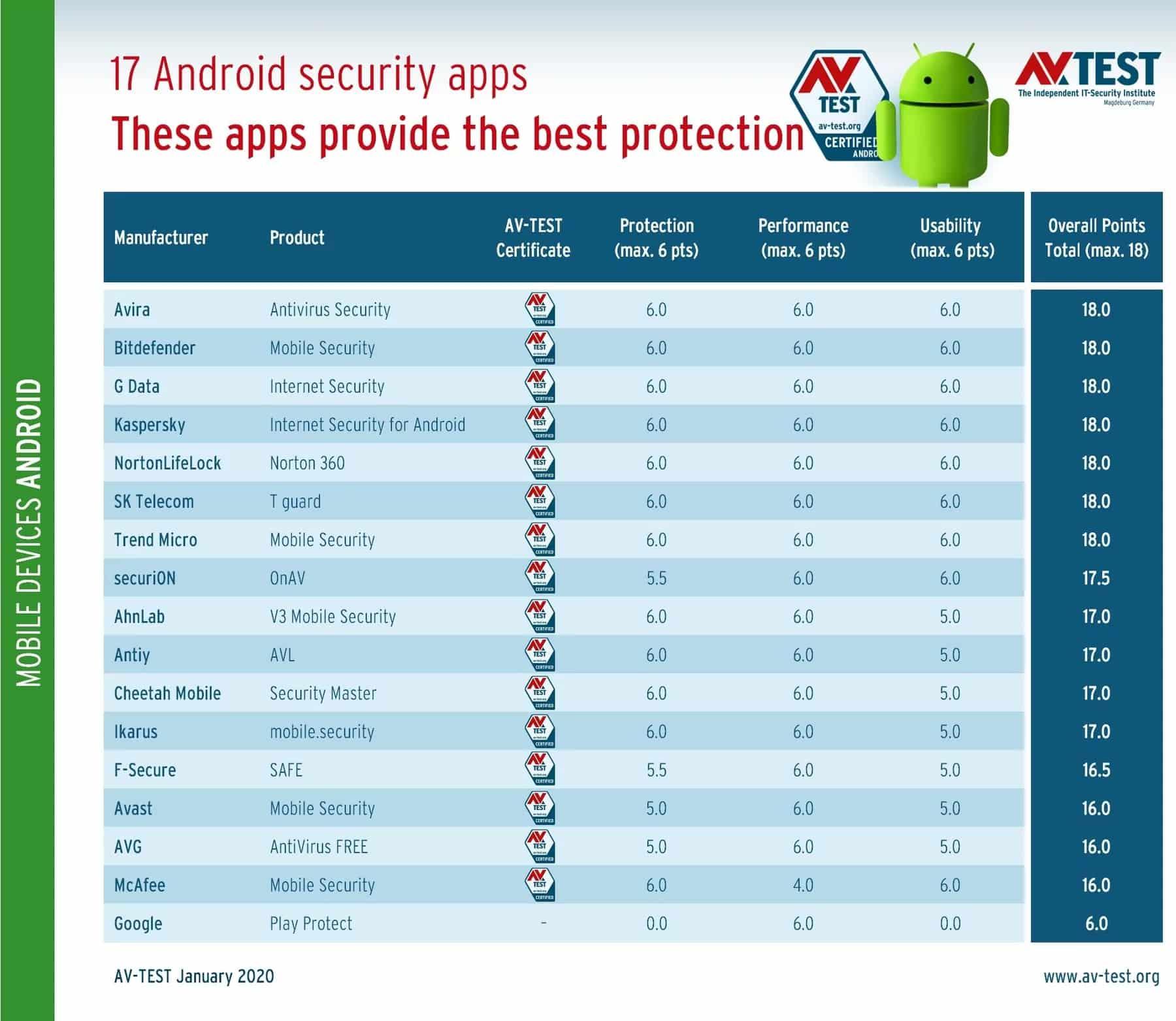 Google Play Protect провалил тест на защиту Android-устройств