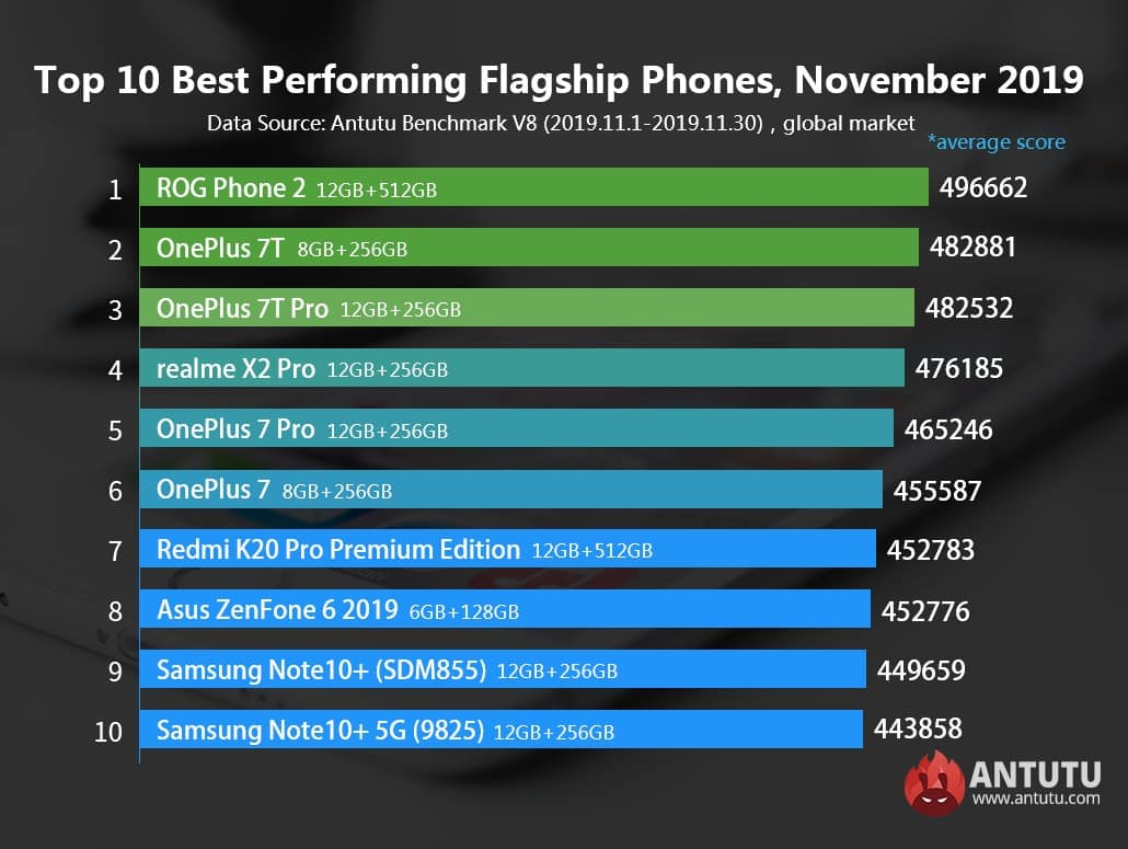 ROG Phone 2 возглавил рейтинг флагманов AnTuTu