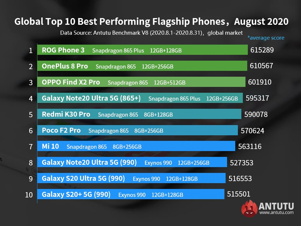 ROG Phone 3 is the most powerful flagship according to AnTuTu