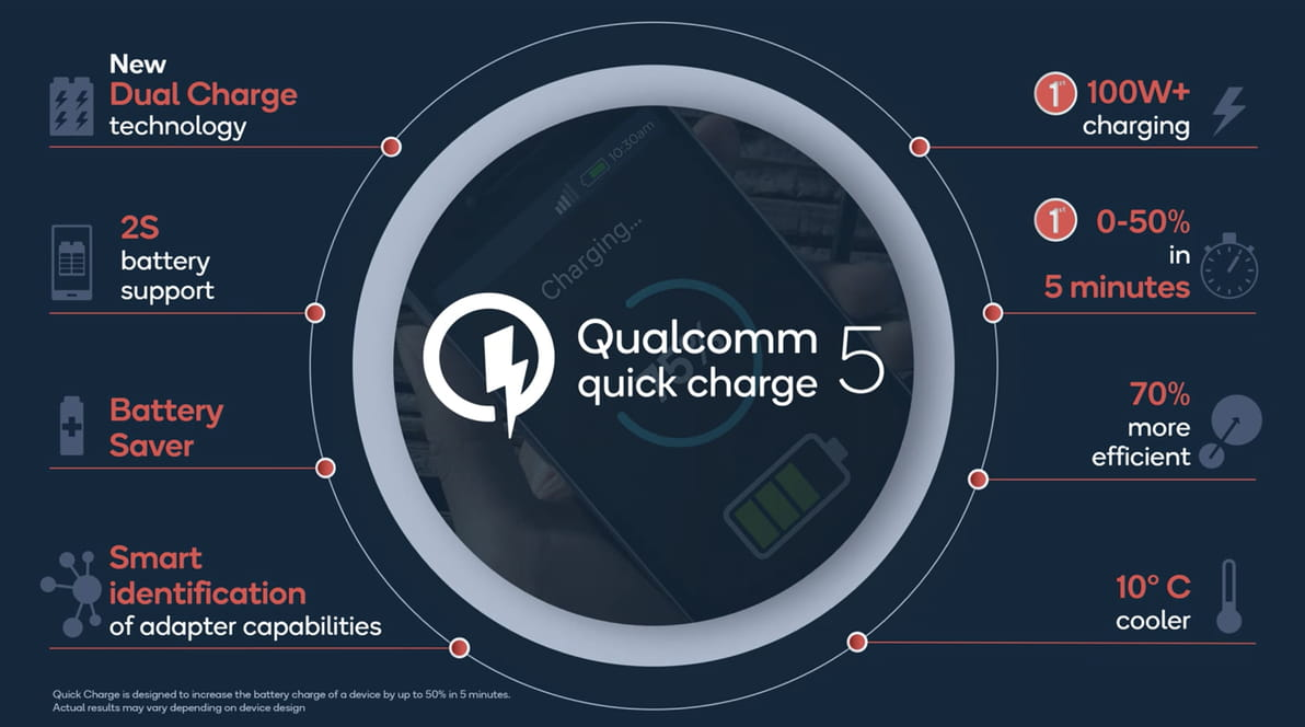 Qualcomm introduced the fifth generation of Quick Charge