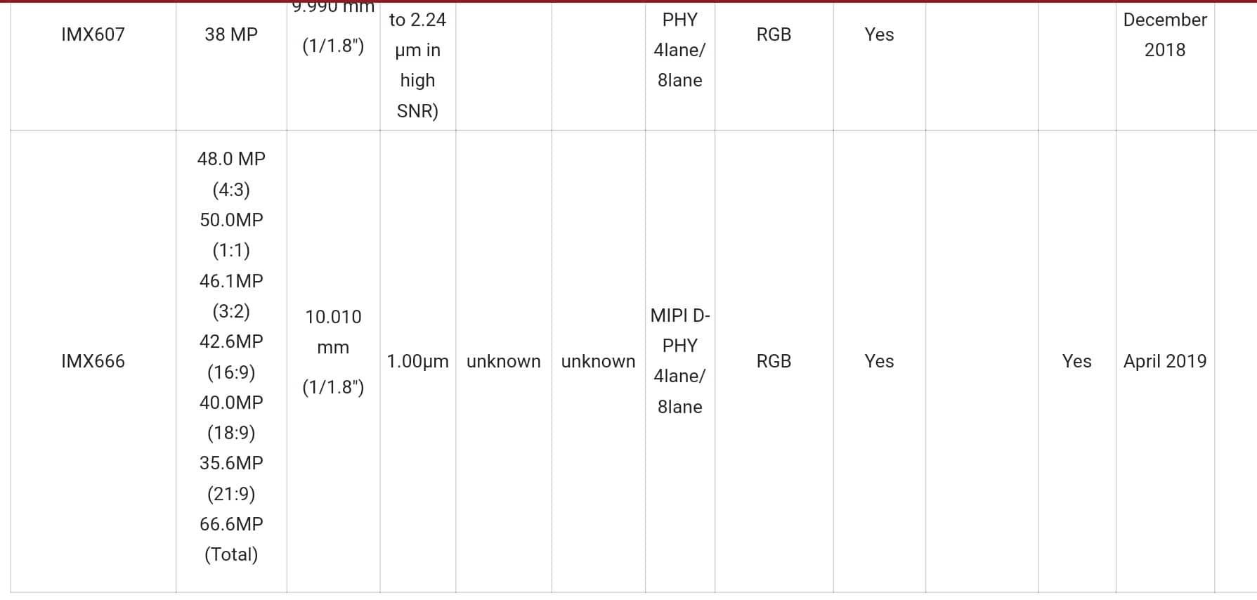 Xperia XZ4 can get a 66.6 megapixel main camera