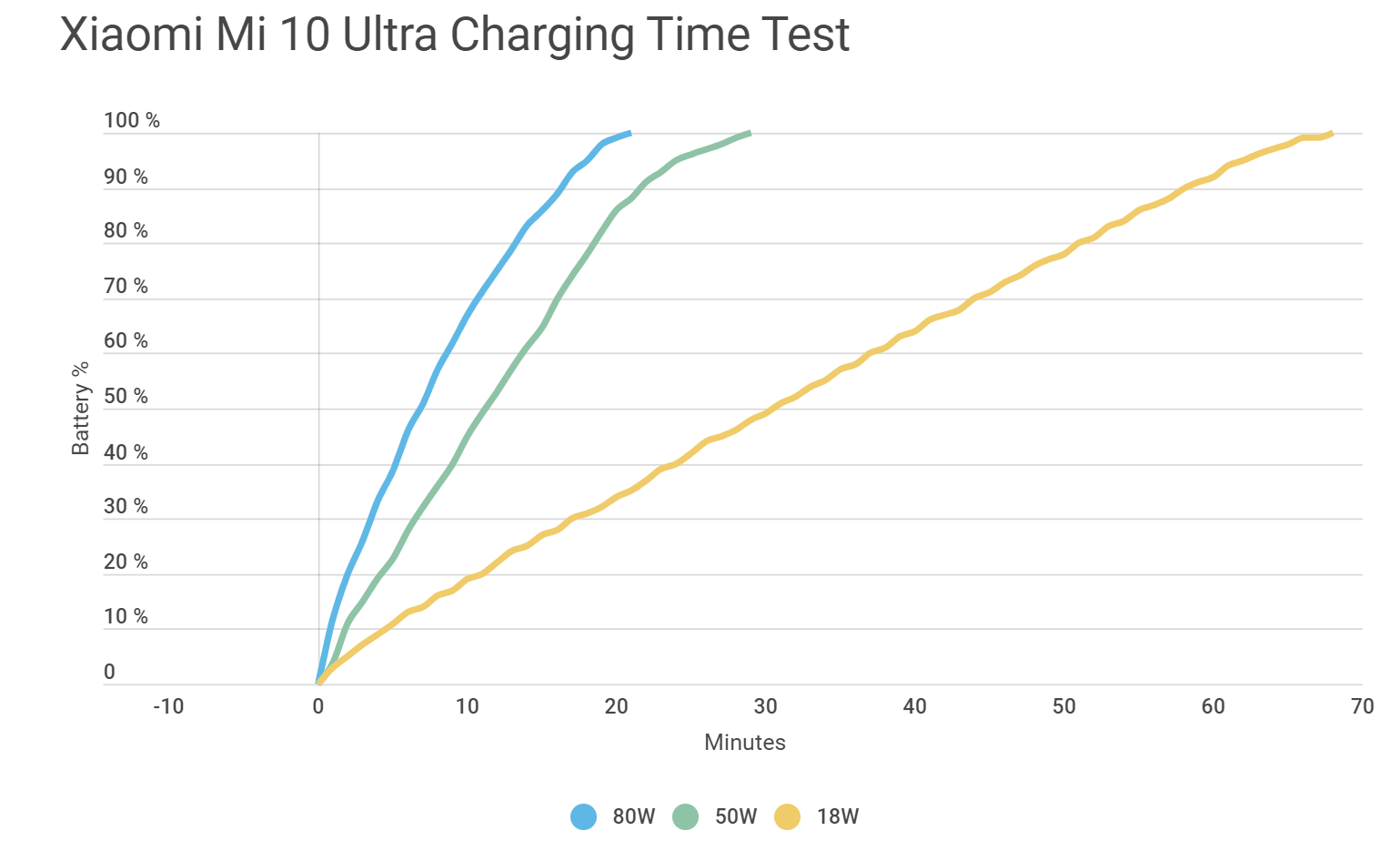120 watt Xiaomi charger only gives 80 watts of charge in practice