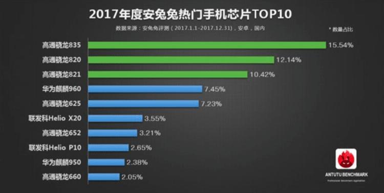 AnTuTu представил рейтинг популярности процессоров за минувший год