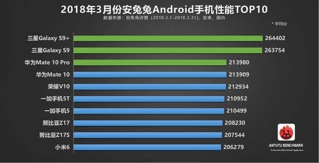 AnTuTu составил очередной ТОП-10 смартфонов