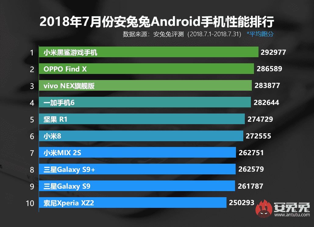AnTuTu выпустил новый топ-10 самых мощных смартфонов