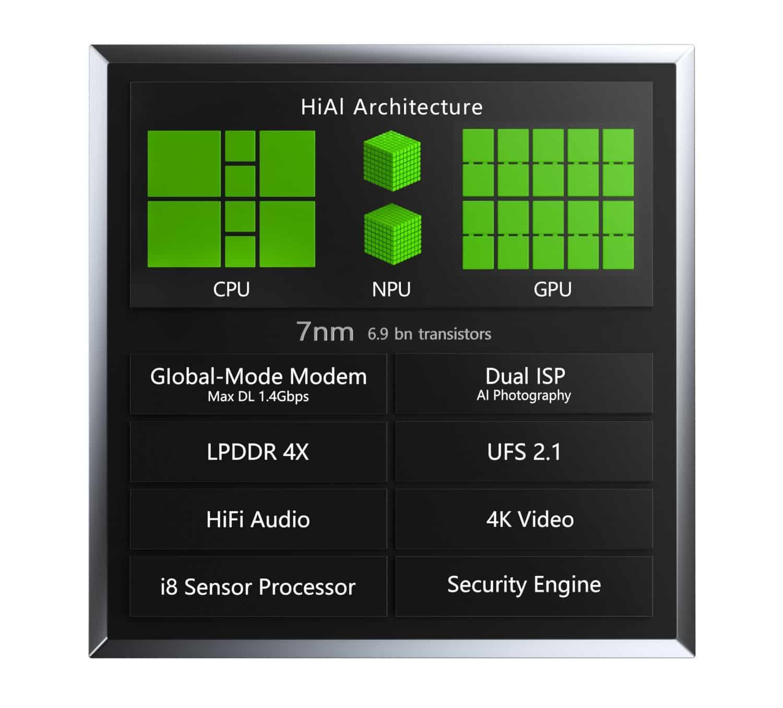 Обновленный Kirin 980 вырывает лидерство на рынке мобильных процессоров