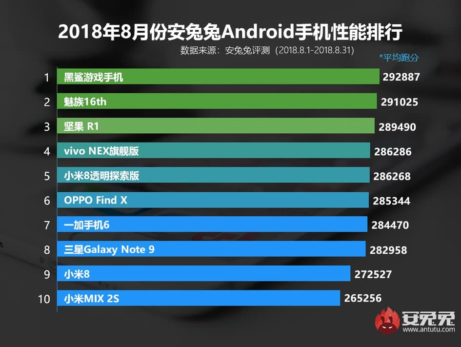 Xiaomi Black Shark вновь первый, а Galaxy S9+ и S9 вне списка. Опубликован новый рейтинг AnTuTu