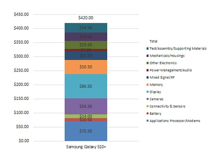 Cost of parts for the Galaxy S10+