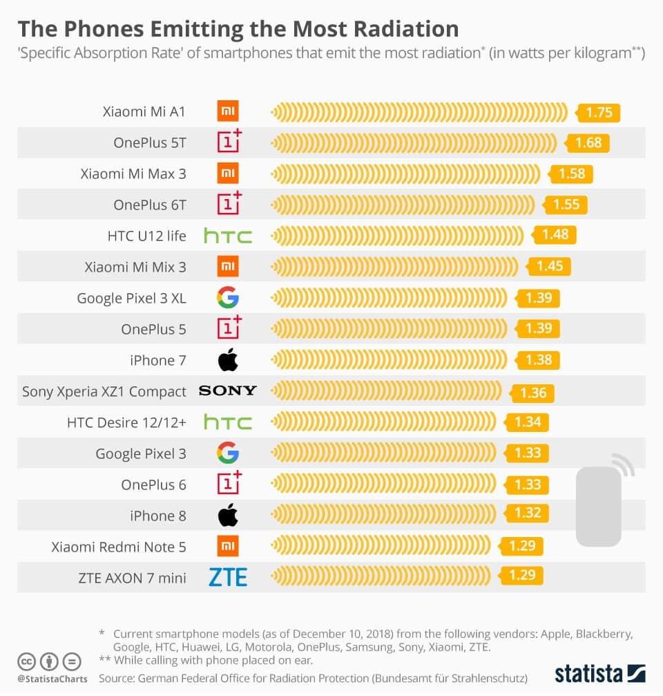 Xiaomi опять возглавил антирейтинг смартфонов с высоким уровнем излучения